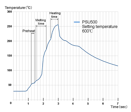 Temperature Changes at Soldering Points (profile)