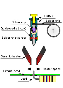 1. Cutting solder wire with fixed amount Heater opens