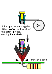 3. Heater closed (Melting time starts)Solder charged